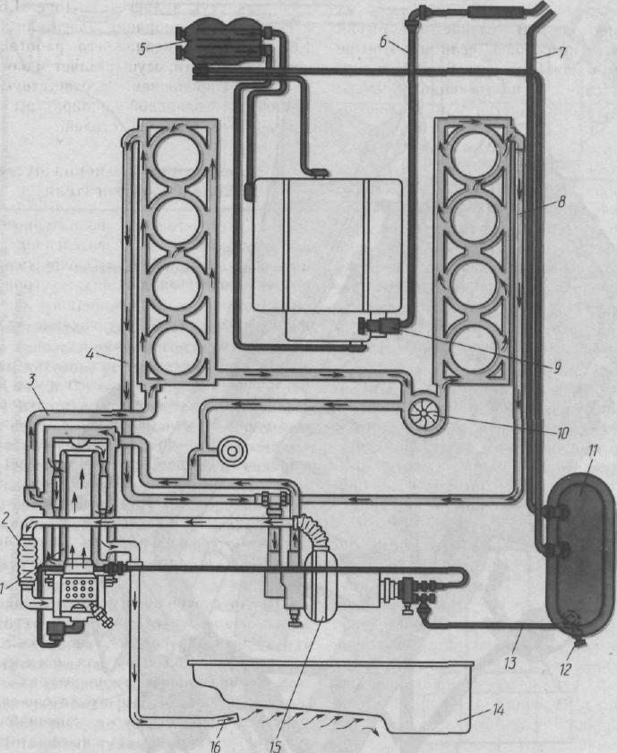 Схема работы предпускового подогревателя.  1 - котел, 2 - воздухопровод к горелке подогревателя, 3 - труба подвода...