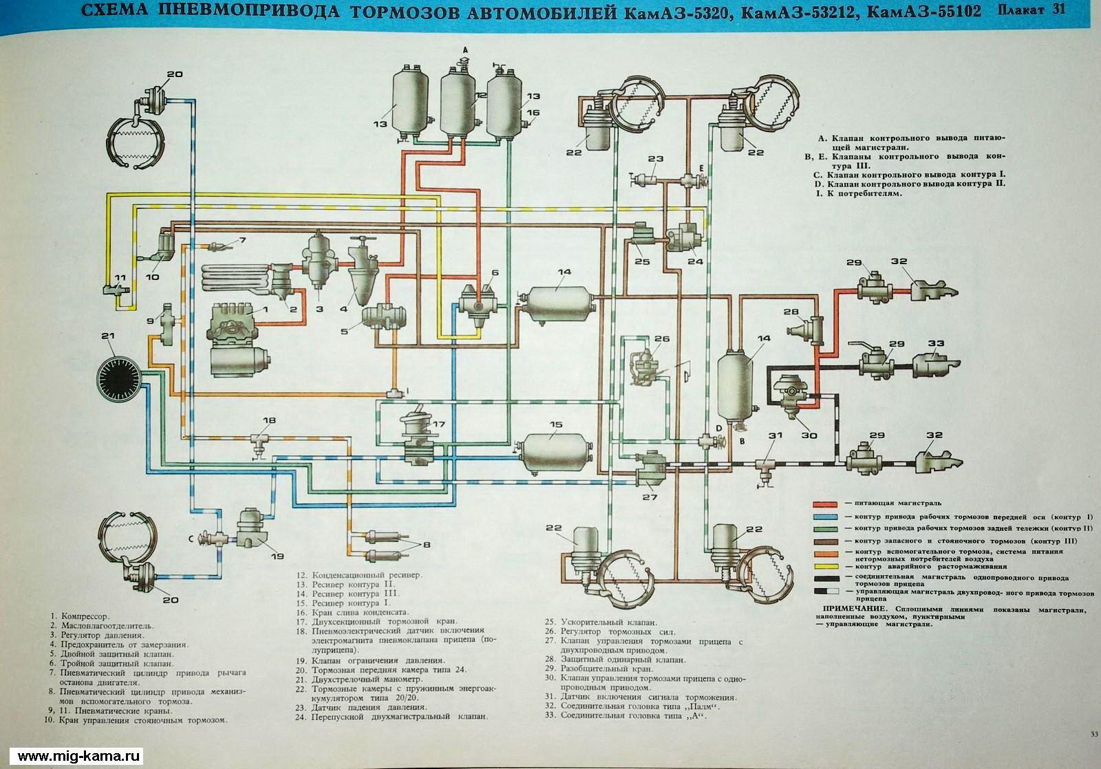 Перейти на главную страницу.  Установка аппаратов пневмоприводов тормозов автомобиля КамАЗ.